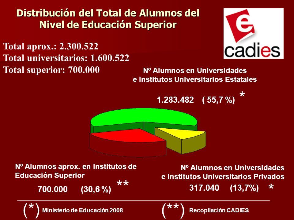 Distribución del Total de Alumnos del Nivel de Educación Superior