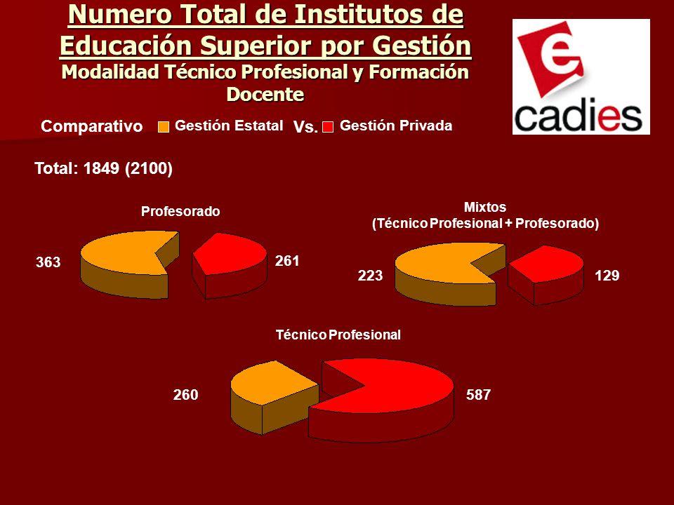 (Técnico Profesional + Profesorado)