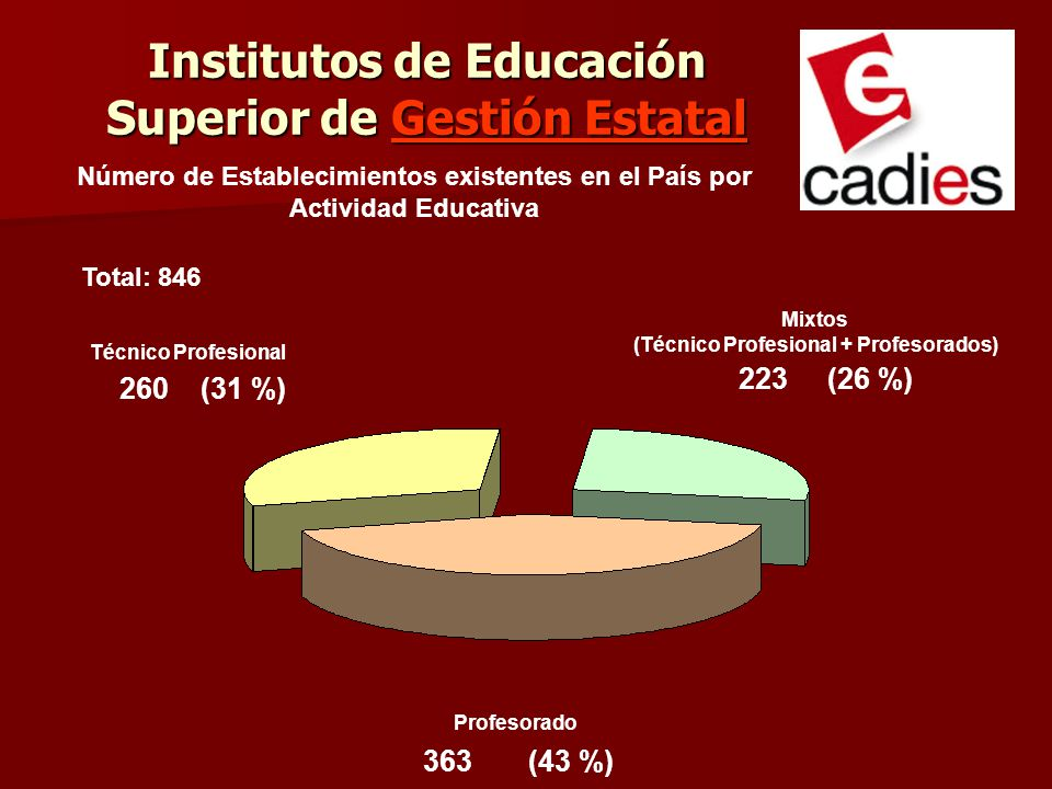 Institutos de Educación Superior de Gestión Estatal