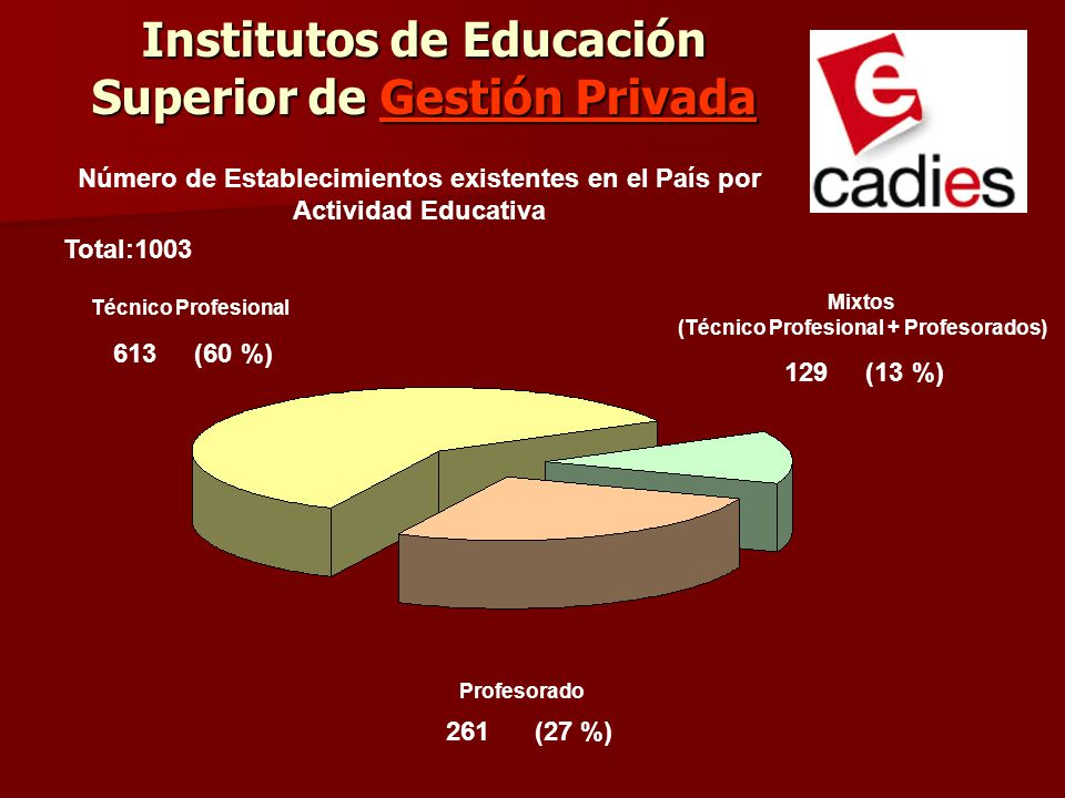 Institutos de Educación Superior de Gestión Privada