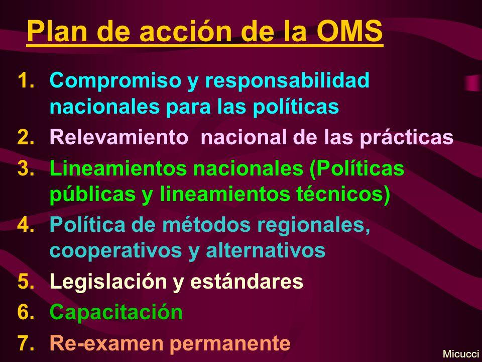 Plan de acción de la OMS Compromiso y responsabilidad nacionales para las políticas. Relevamiento nacional de las prácticas.