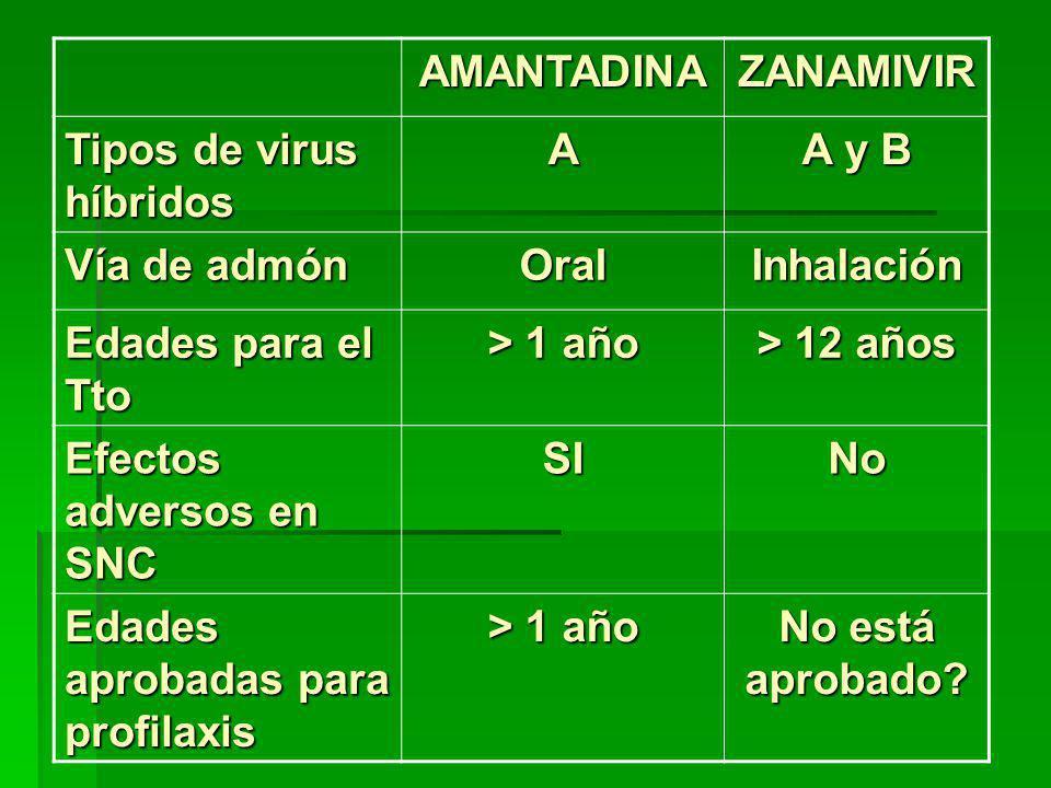 AMANTADINA ZANAMIVIR. Tipos de virus híbridos. A. A y B. Vía de admón. Oral. Inhalación. Edades para el Tto.