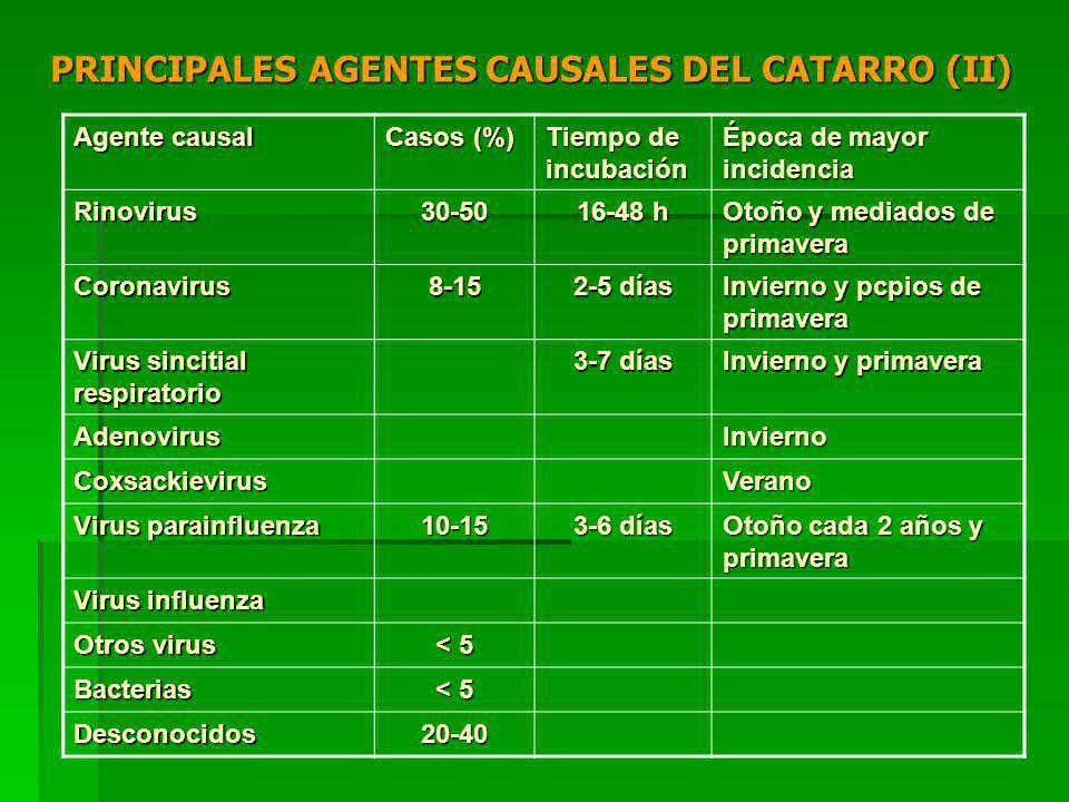 PRINCIPALES AGENTES CAUSALES DEL CATARRO (II)