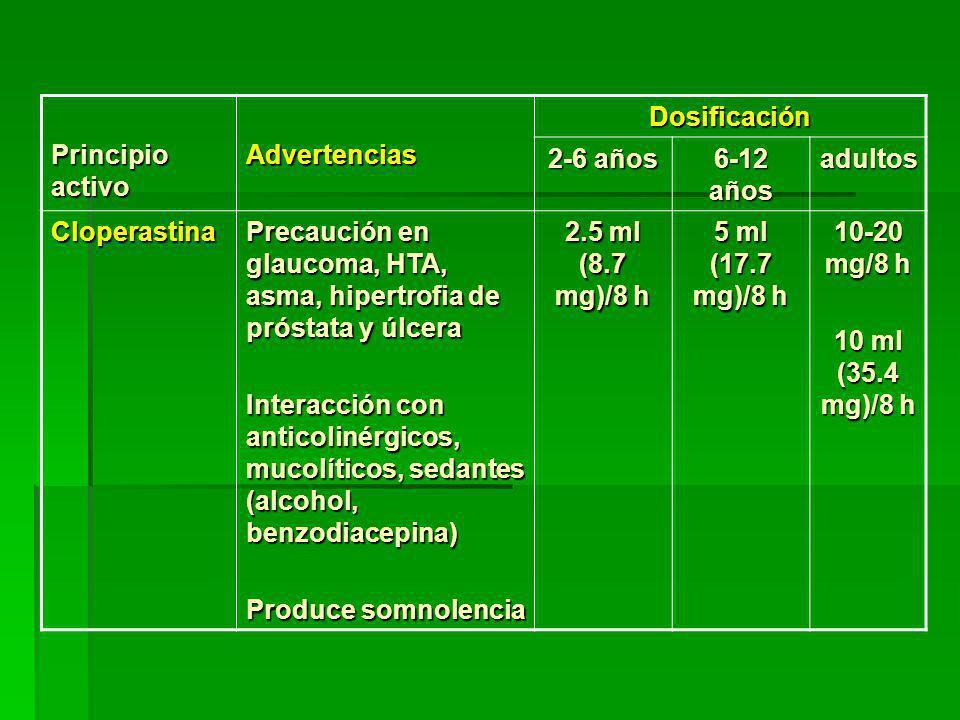 Principio activo Advertencias. Dosificación. 2-6 años. 6-12 años. adultos. Cloperastina.