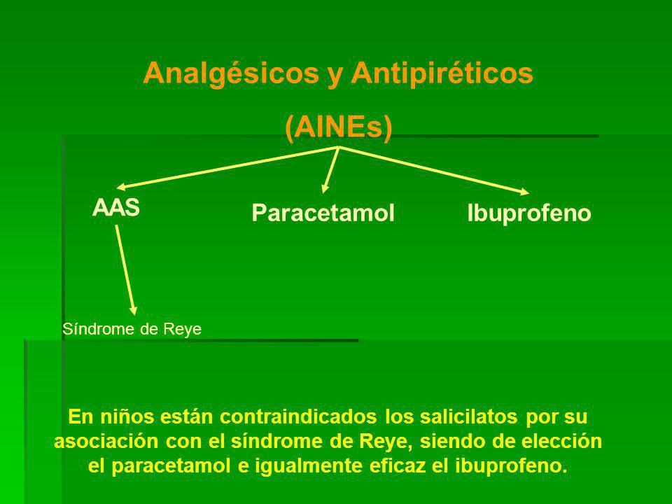 Analgésicos y Antipiréticos