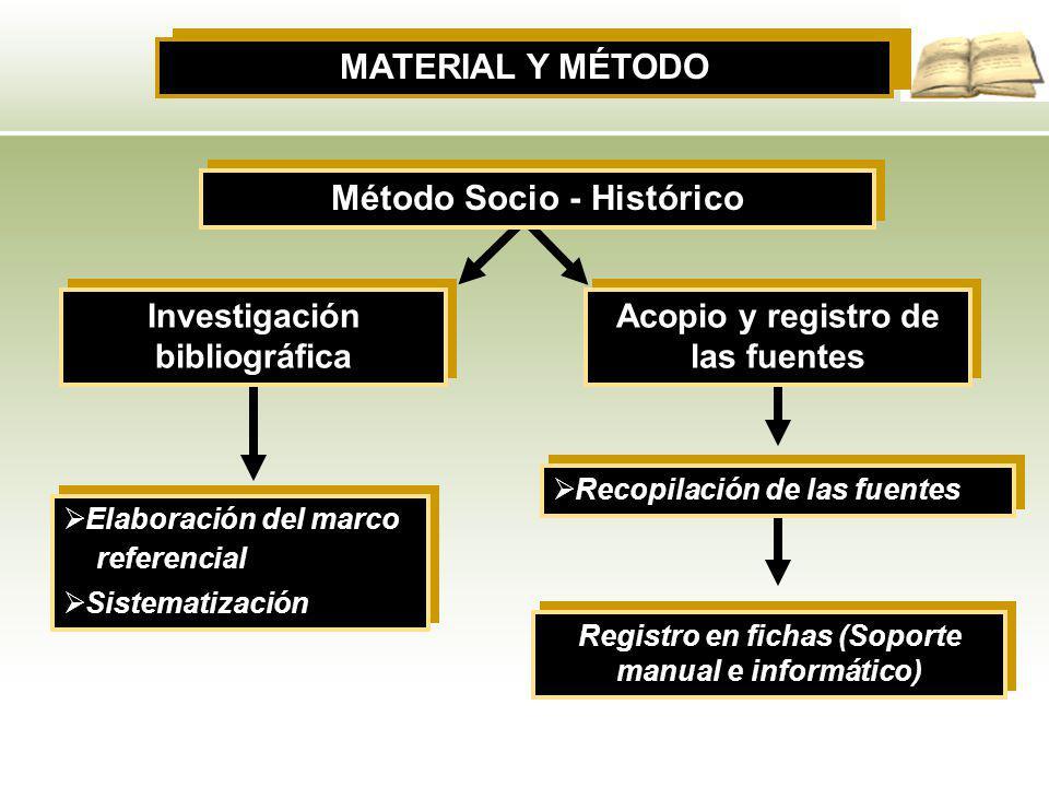MATERIAL Y MÉTODO Método Socio - Histórico