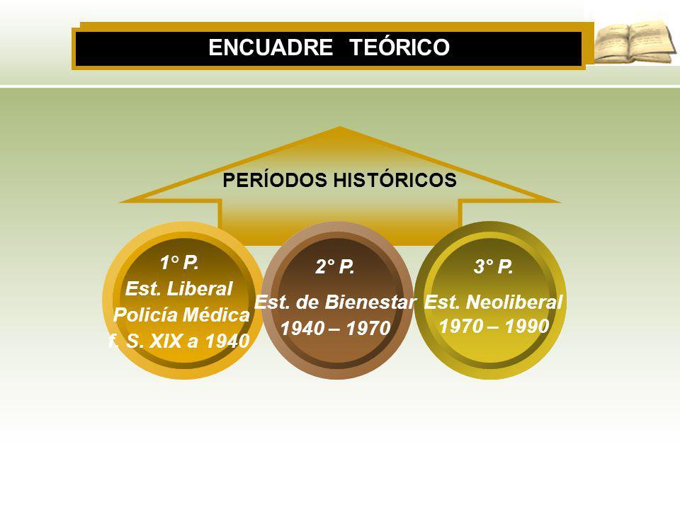 ENCUADRE TEÓRICO PERÍODOS HISTÓRICOS 1° P. Est. Liberal Policía Médica