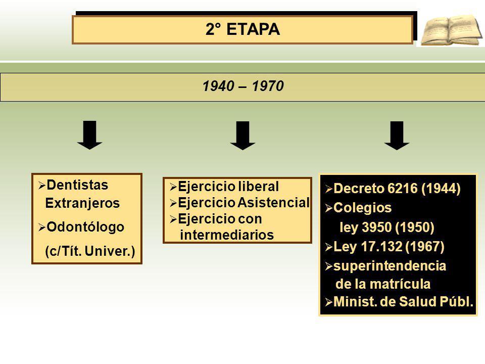 2° ETAPA 1940 – 1970 Dentistas Decreto 6216 (1944) Ejercicio liberal