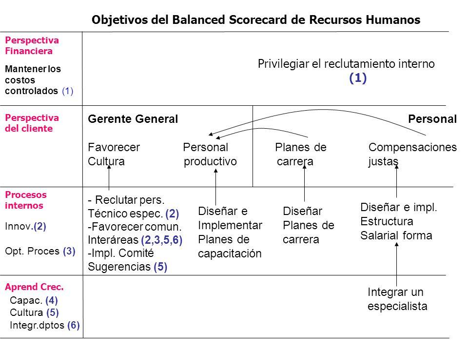 Objetivos del Balanced Scorecard de Recursos Humanos