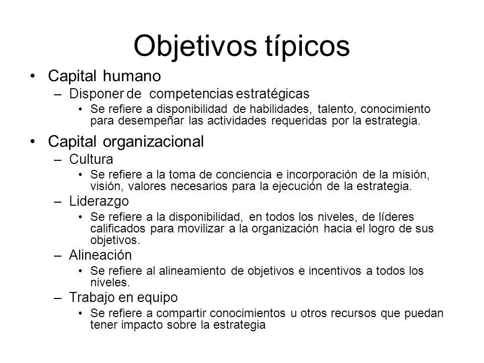 Objetivos típicos Capital humano Capital organizacional