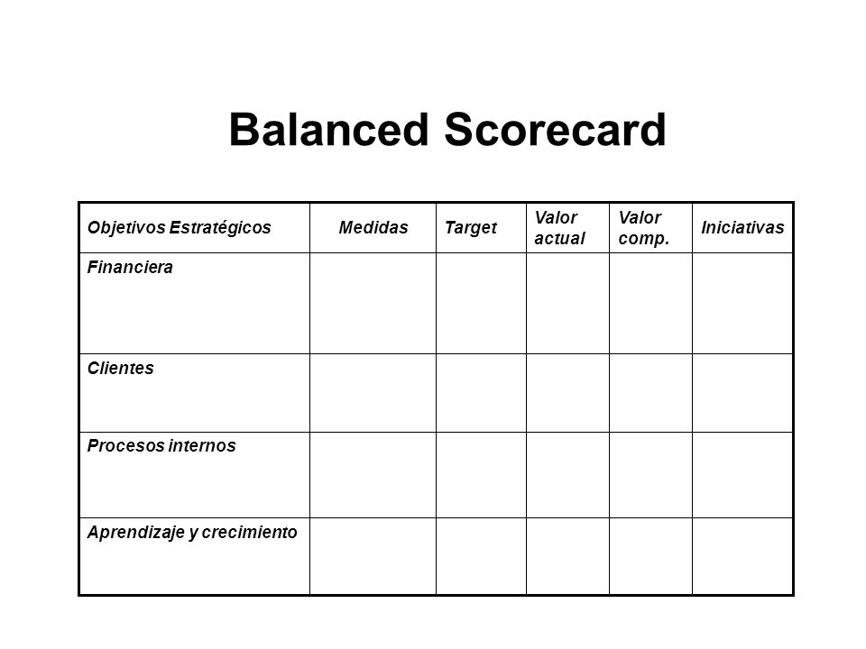 Balanced Scorecard Aprendizaje y crecimiento Procesos internos