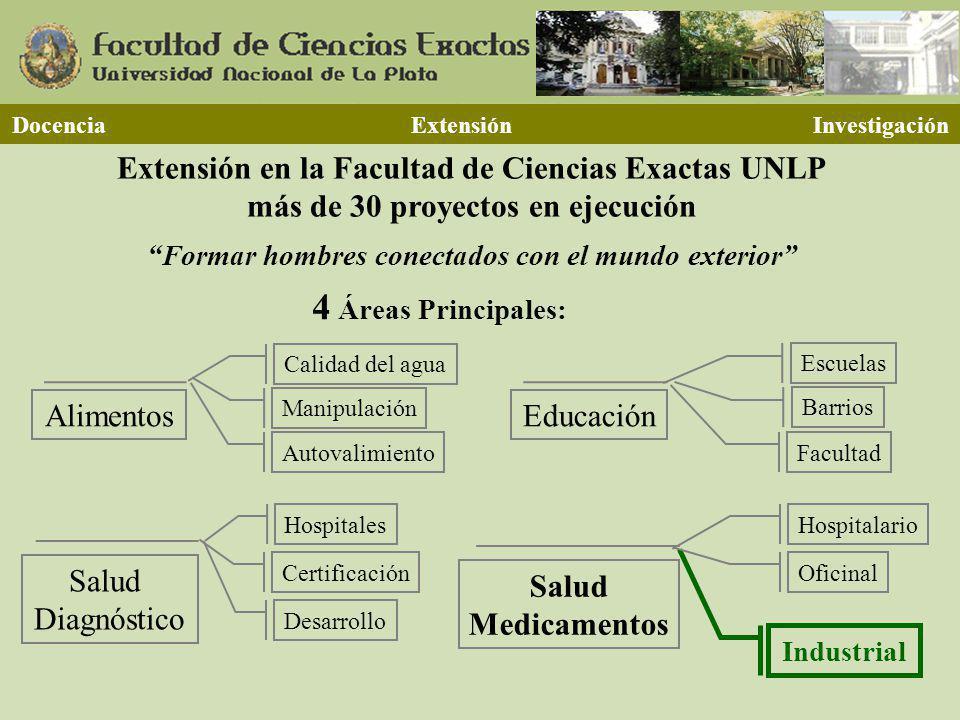 4 Áreas Principales: Extensión en la Facultad de Ciencias Exactas UNLP