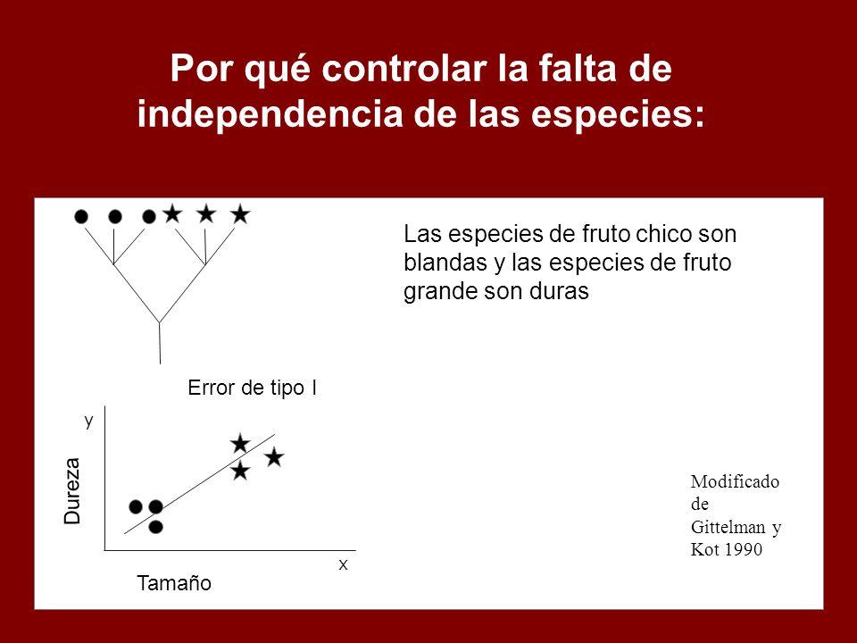 Por qué controlar la falta de independencia de las especies:
