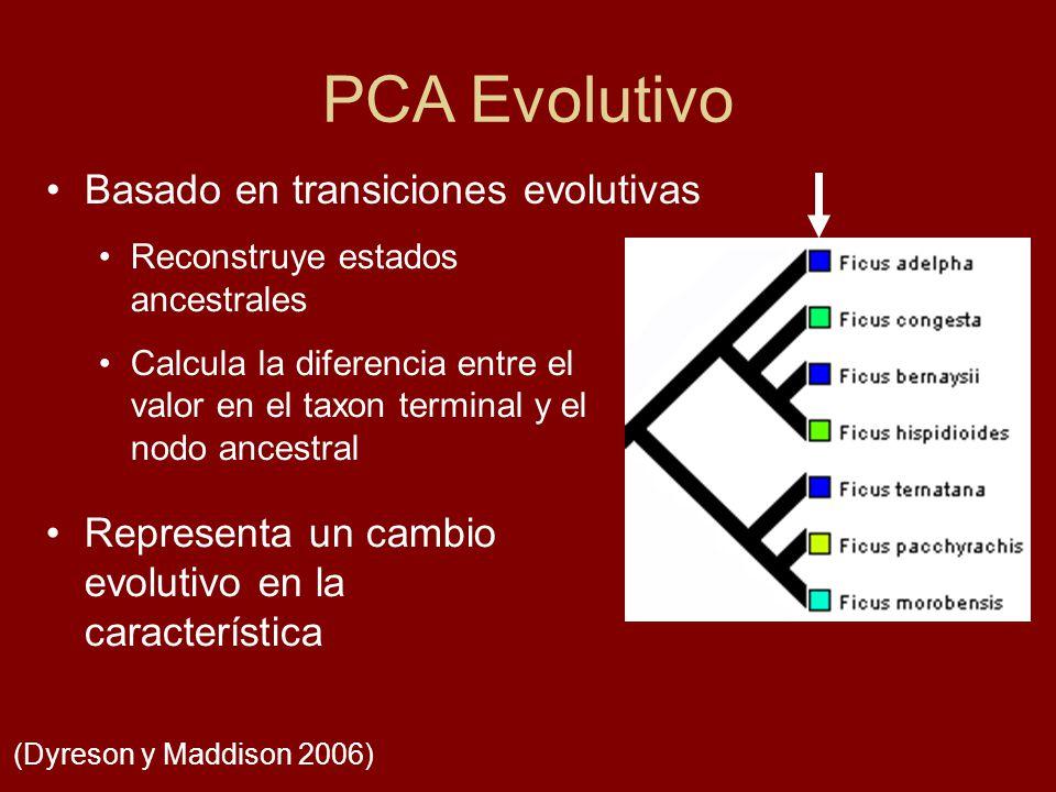 PCA Evolutivo Basado en transiciones evolutivas