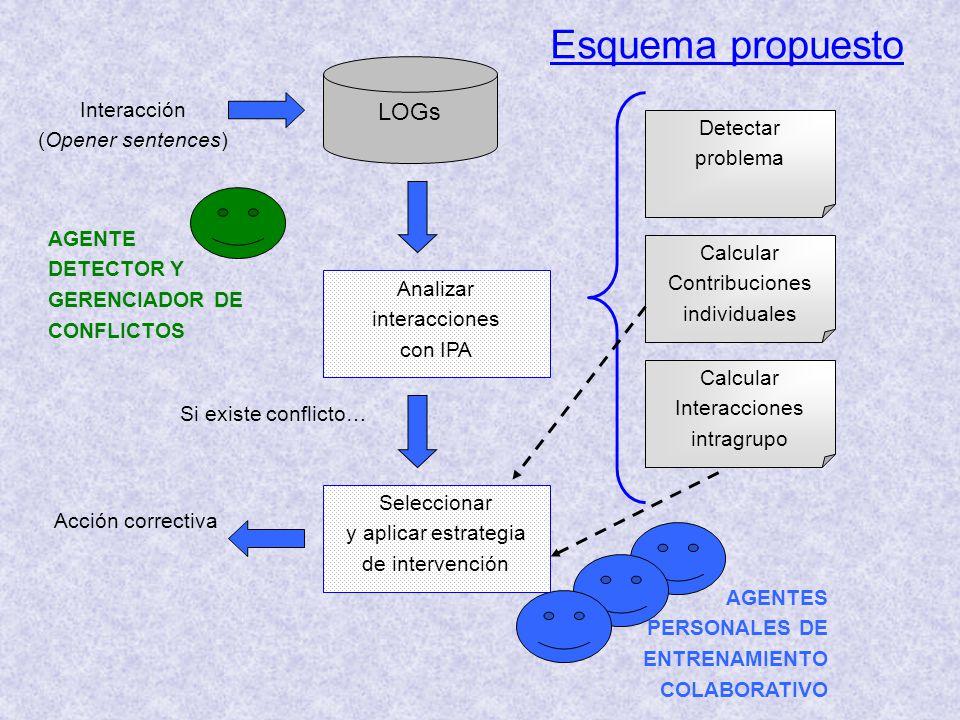 Esquema propuesto LOGs Interacción (Opener sentences) Detectar