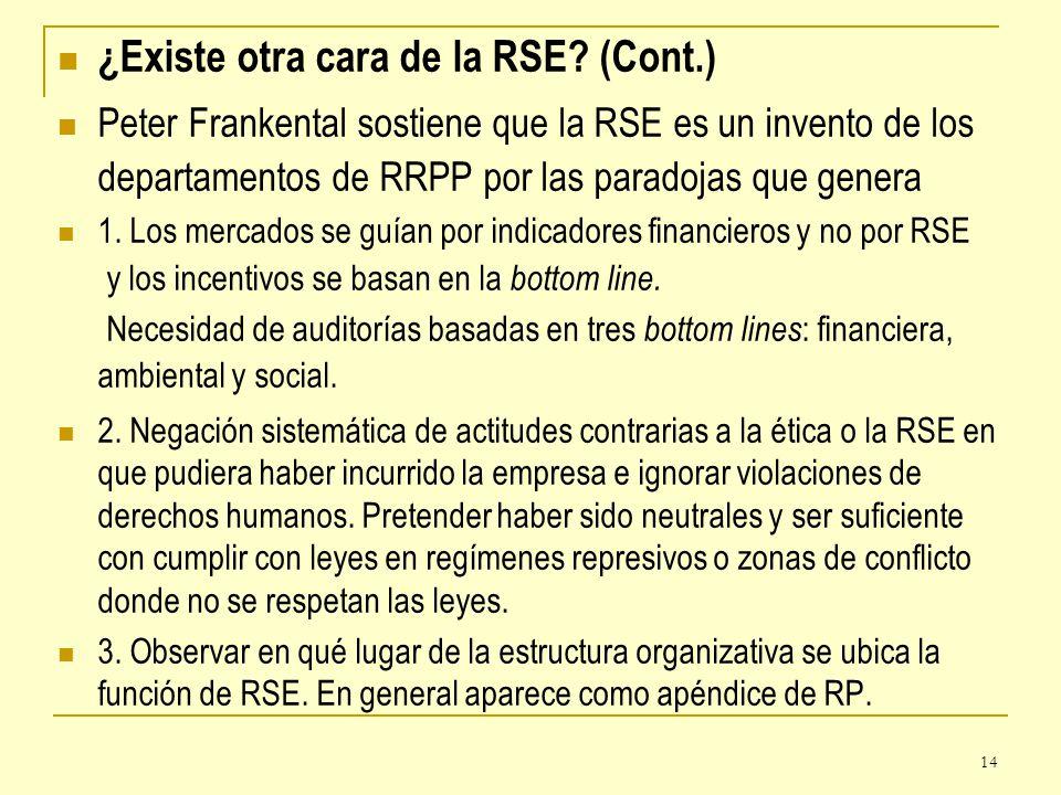 ¿Existe otra cara de la RSE (Cont.)