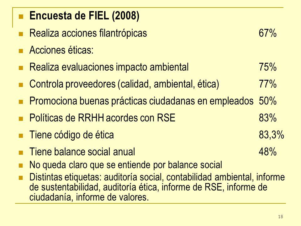 Encuesta de FIEL (2008) Realiza acciones filantrópicas 67%