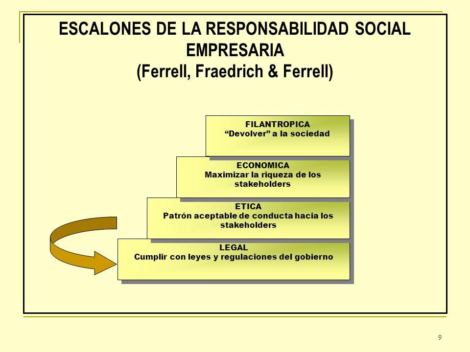 ESCALONES DE LA RESPONSABILIDAD SOCIAL EMPRESARIA (Ferrell, Fraedrich & Ferrell)