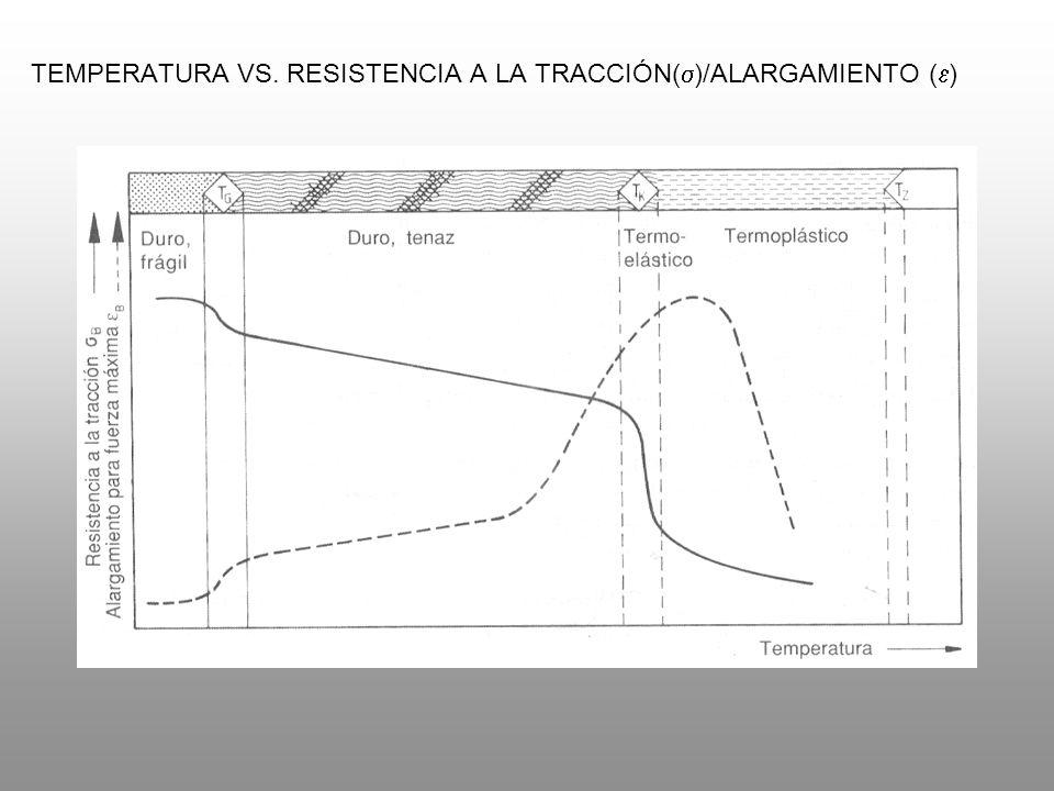 TEMPERATURA VS. RESISTENCIA A LA TRACCIÓN(s)/ALARGAMIENTO (e)