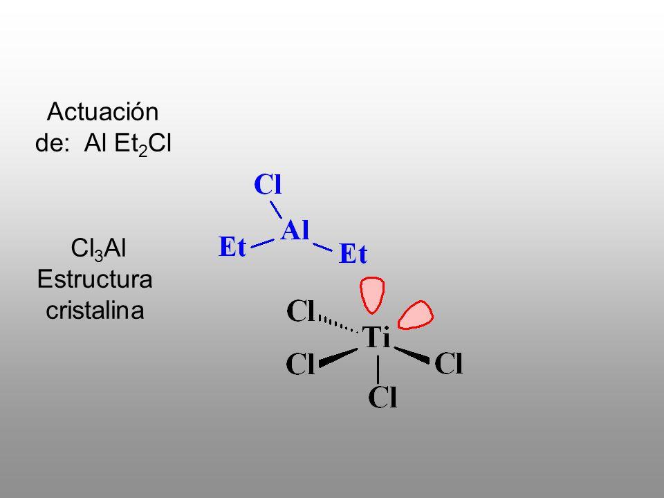 Cl3Al Estructura cristalina