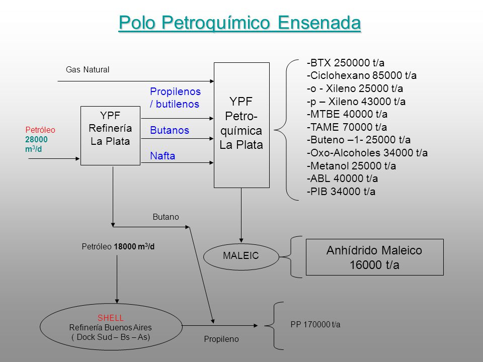 Polo Petroquímico Ensenada