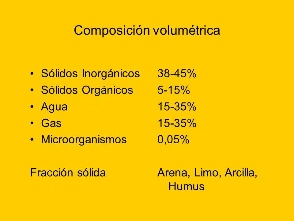 Composición volumétrica