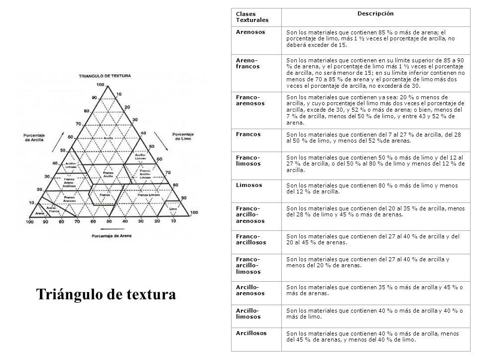 Triángulo de textura Clases Texturales Descripción Arenosos