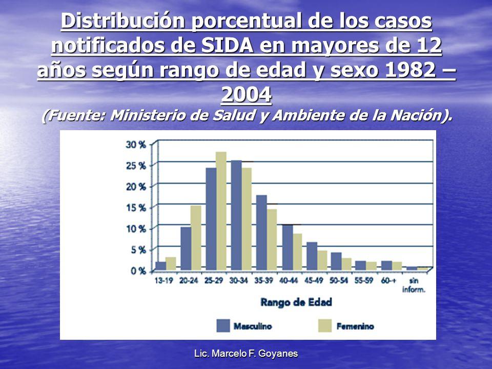 Distribución porcentual de los casos notificados de SIDA en mayores de 12 años según rango de edad y sexo 1982 – 2004 (Fuente: Ministerio de Salud y Ambiente de la Nación).