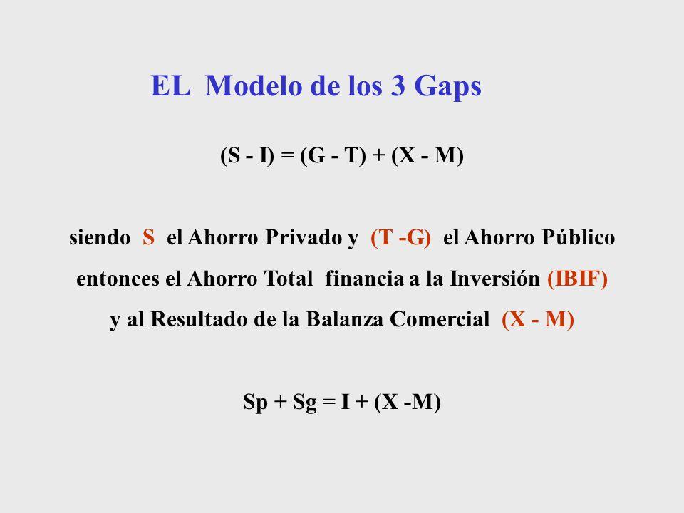 EL Modelo de los 3 Gaps (S - I) = (G - T) + (X - M)