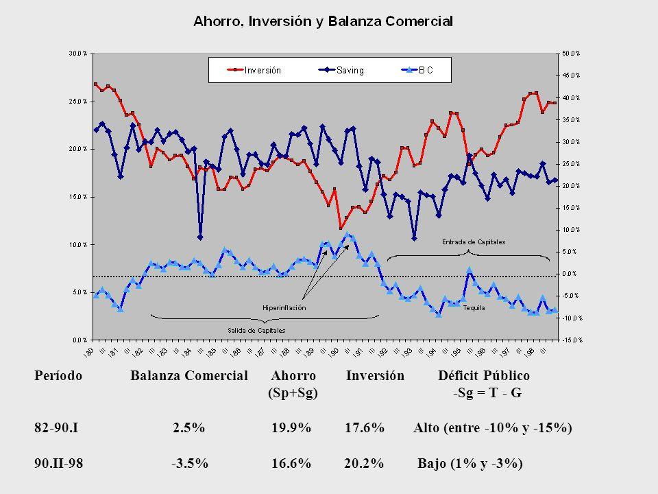 Período Balanza Comercial Ahorro Inversión Déficit Público