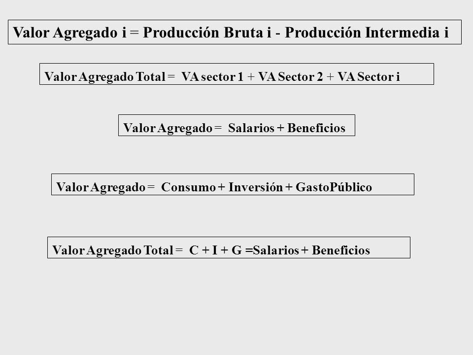 Valor Agregado i = Producción Bruta i - Producción Intermedia i
