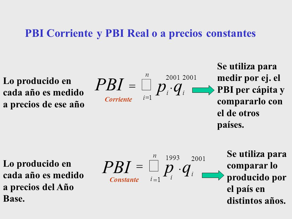 å q p PBI . PBI Corriente y PBI Real o a precios constantes