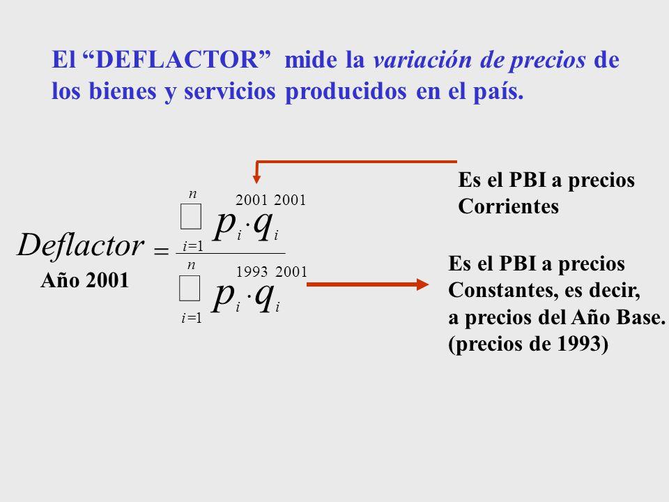 å = n. i. q. p. Deflactor. 1. 2001. 1993. . Es el PBI a precios. Constantes, es decir, a precios del Año Base.