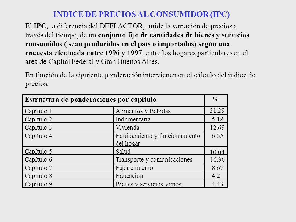 INDICE DE PRECIOS AL CONSUMIDOR (IPC)