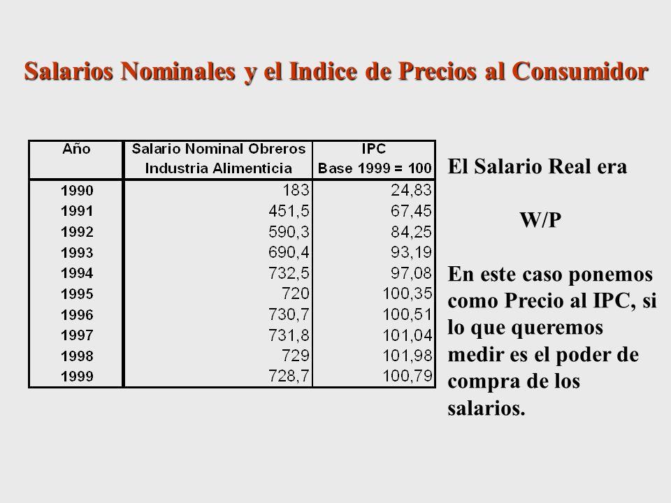 Salarios Nominales y el Indice de Precios al Consumidor