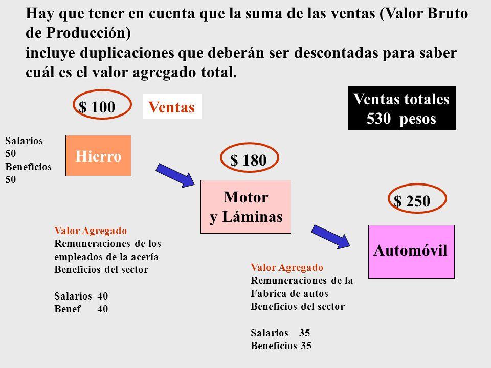 Ventas totales 530 pesos Hierro Motor y Láminas