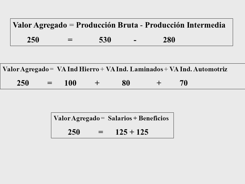 Valor Agregado = Producción Bruta - Producción Intermedia