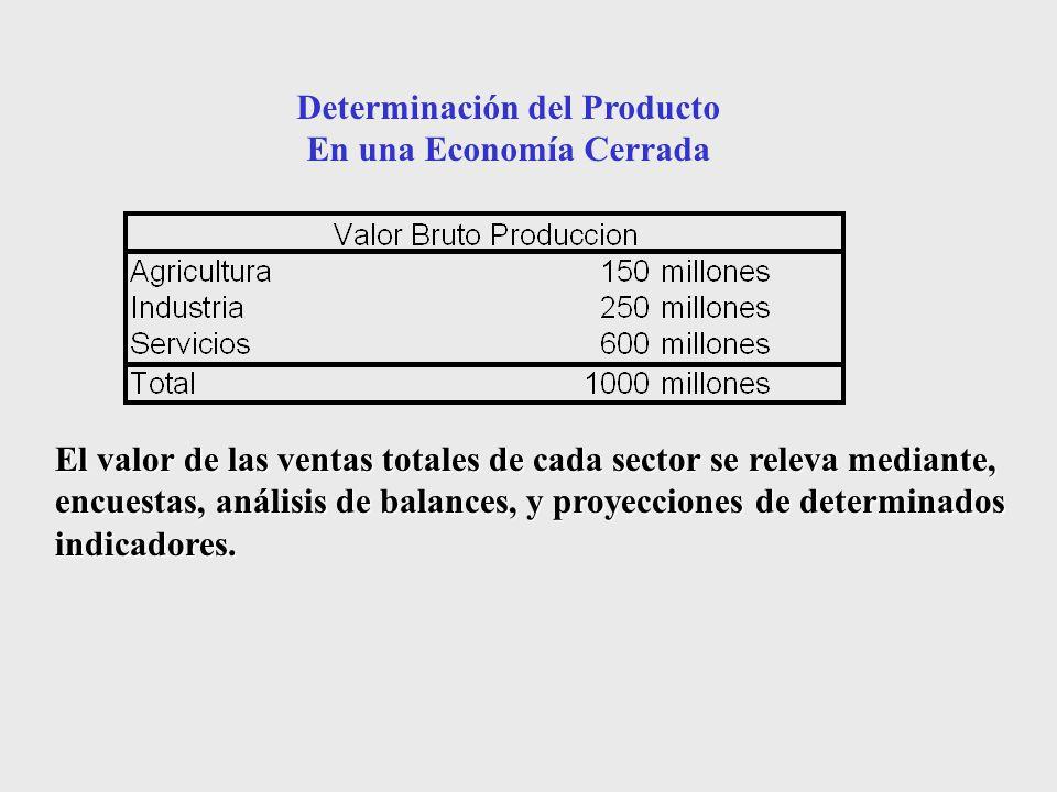 Determinación del Producto En una Economía Cerrada