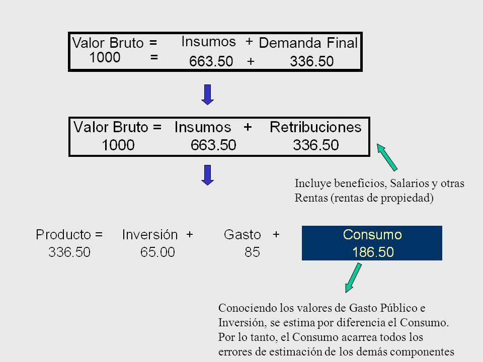 Valor Bruto = Insumos + Demanda Final 1000 = 663.50 + 336.50