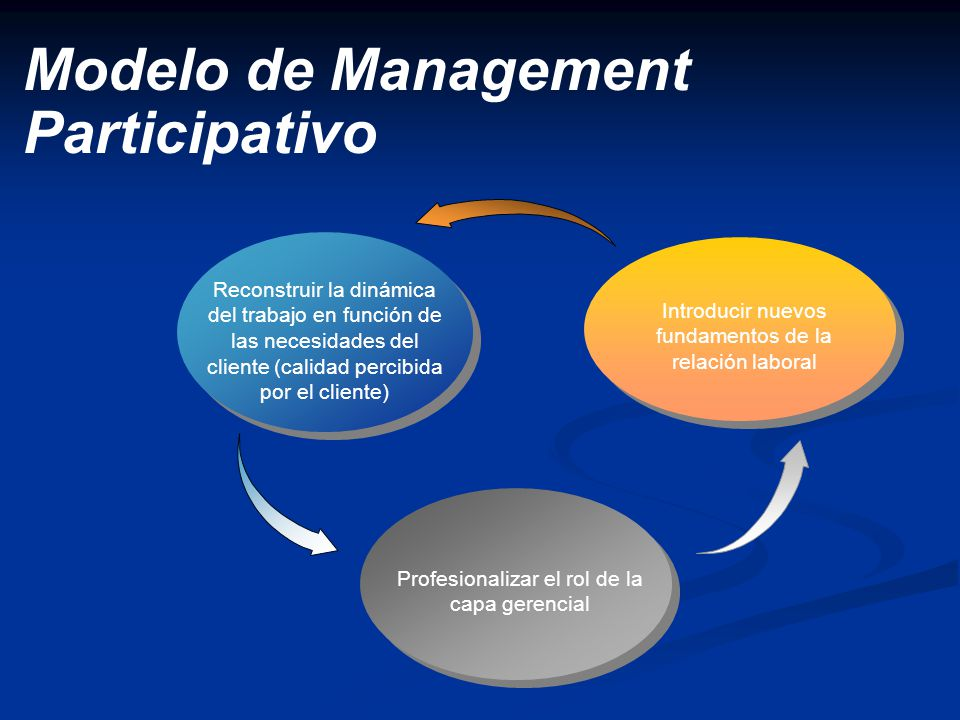 Modelo de Management Participativo