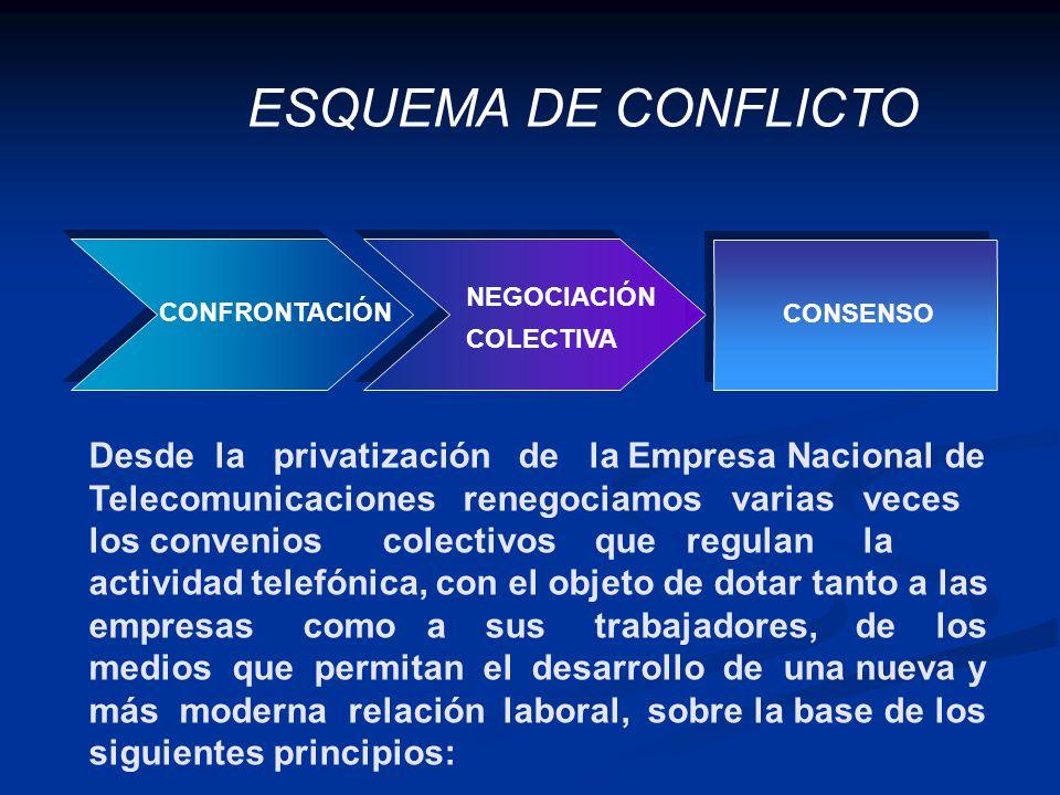 ESQUEMA DE CONFLICTO CONFRONTACIÓN. NEGOCIACIÓN. COLECTIVA. CONSENSO.