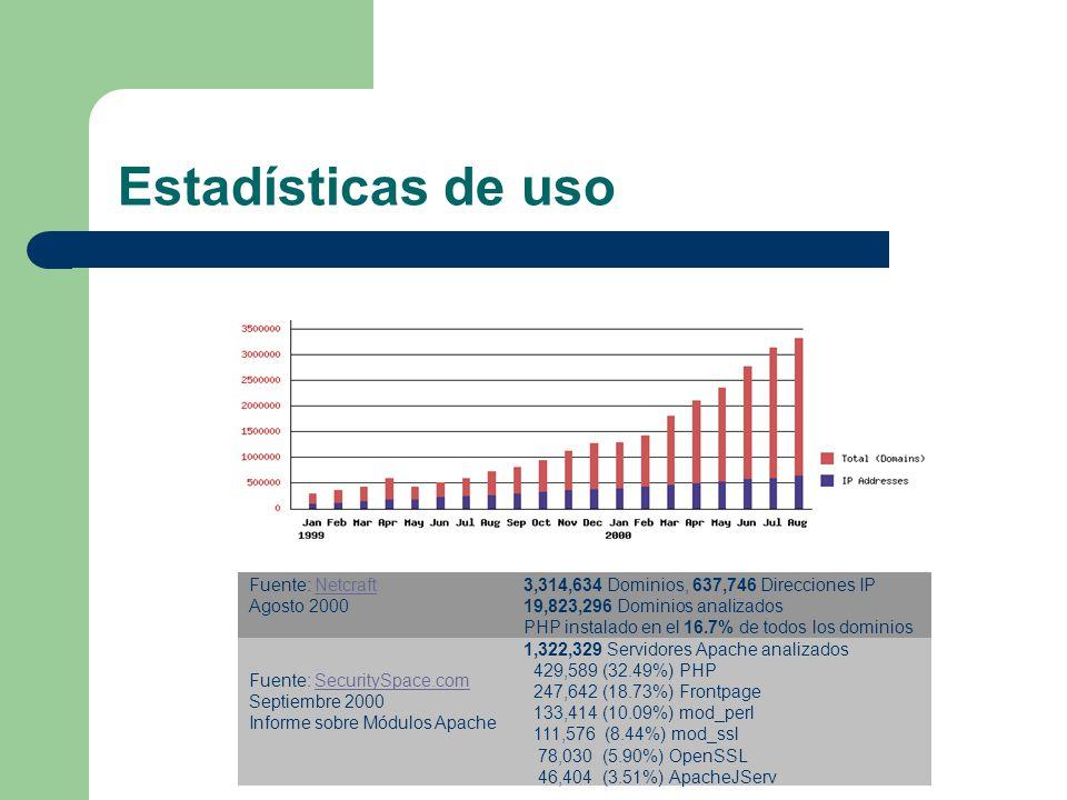 Estadísticas de uso Fuente: Netcraft Agosto 2000