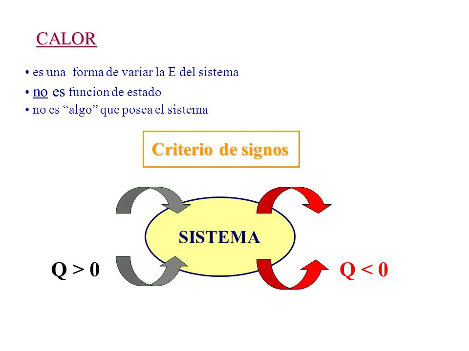 Q > 0 Q < 0 CALOR Criterio de signos SISTEMA