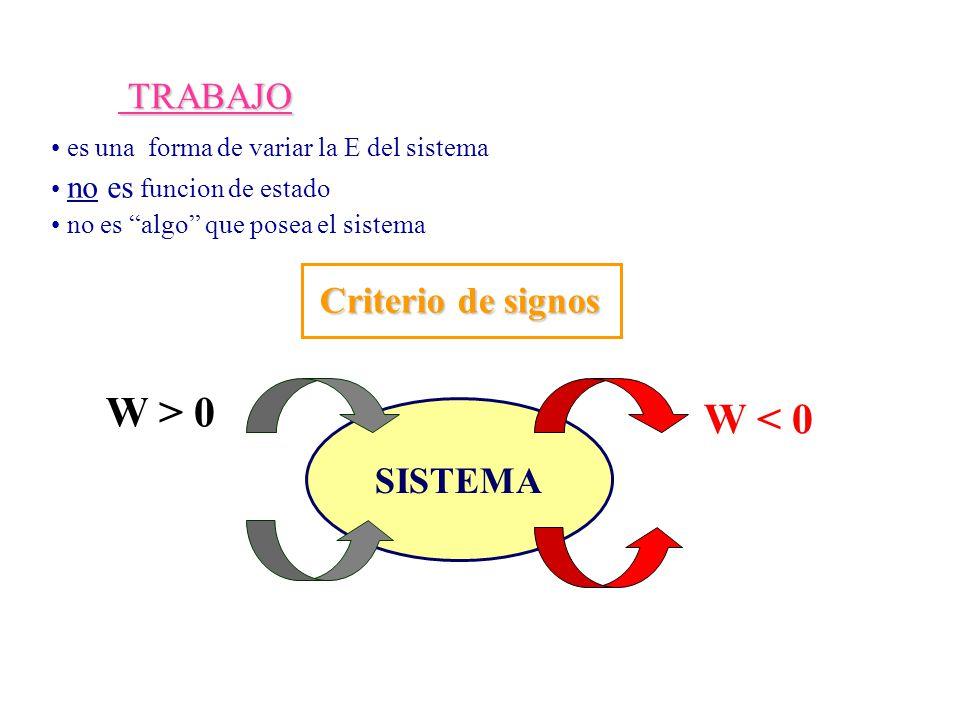W > 0 W < 0 TRABAJO Criterio de signos SISTEMA