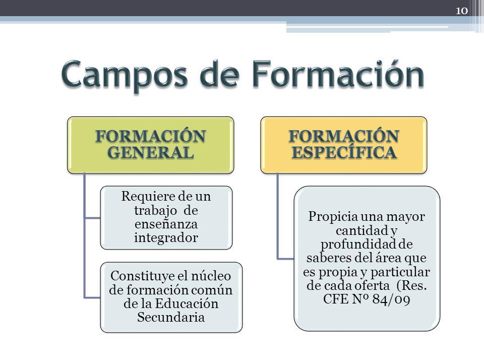 Campos de Formación FORMACIÓN ESPECÍFICA FORMACIÓN GENERAL