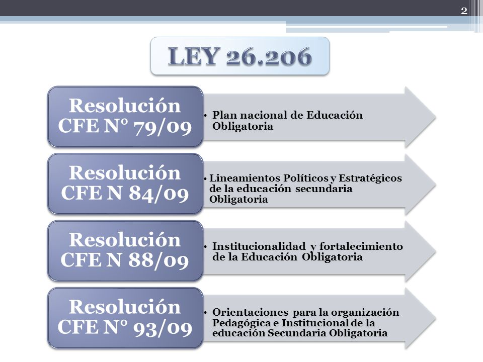 LEY 26.206 Plan nacional de Educación Obligatoria