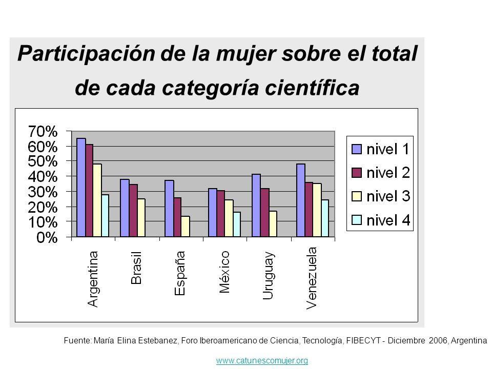 Participación de la mujer sobre el total de cada categoría científica