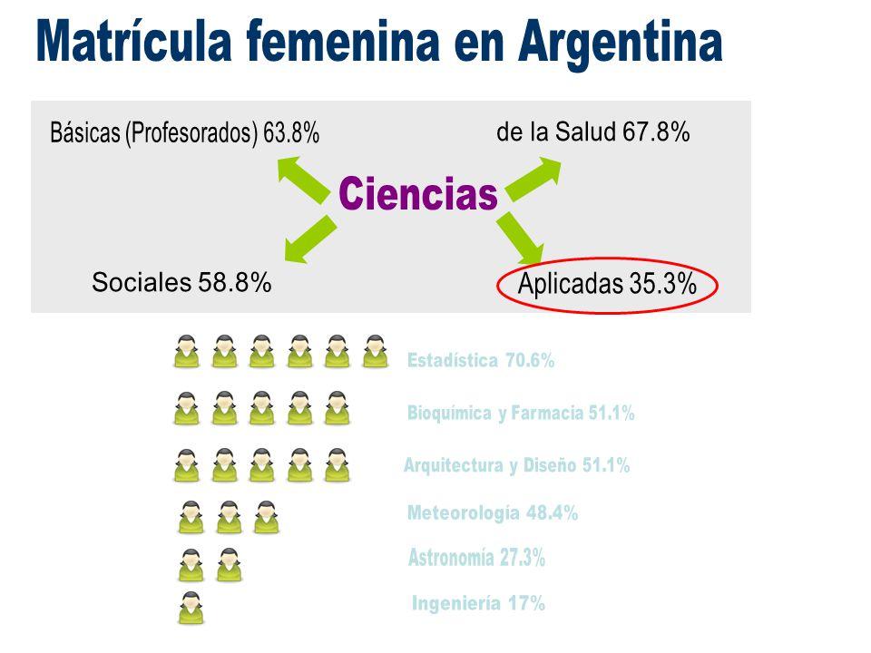 Matrícula femenina en Argentina