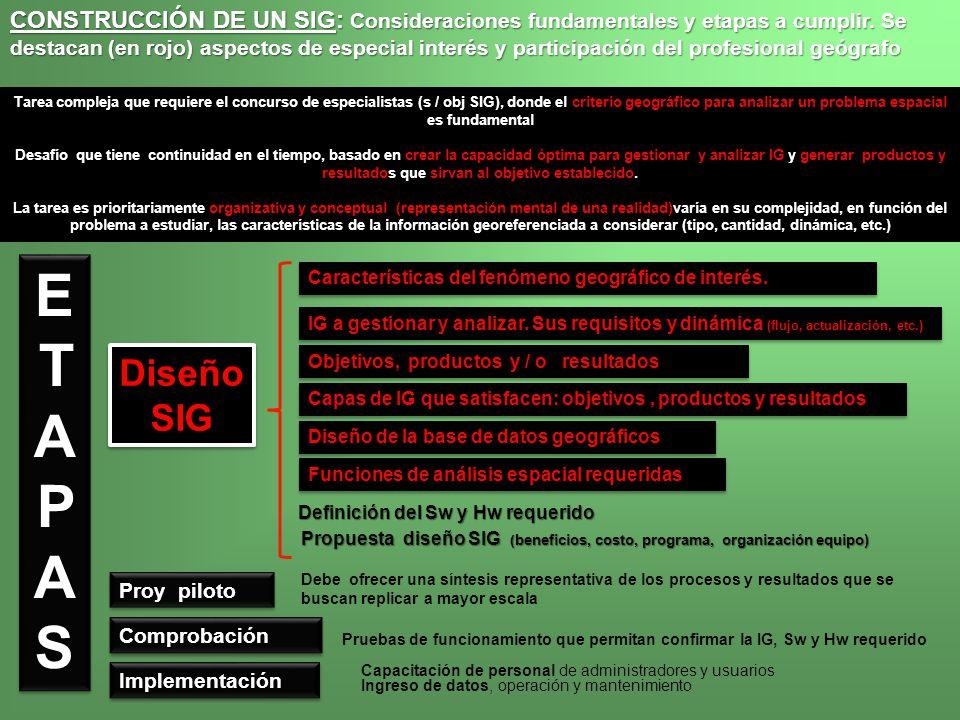CONSTRUCCIÓN DE UN SIG: Consideraciones fundamentales y etapas a cumplir. Se destacan (en rojo) aspectos de especial interés y participación del profesional geógrafo