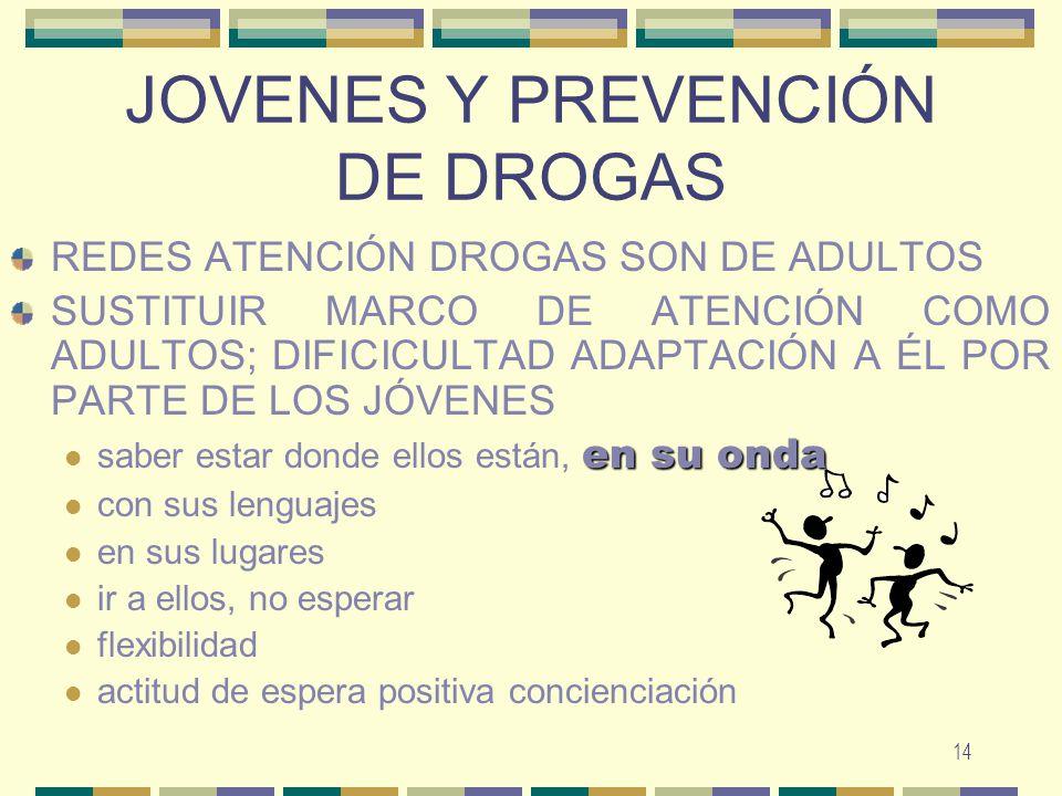 JOVENES Y PREVENCIÓN DE DROGAS